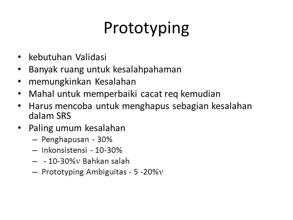 Prototyping kebutuhan Validasi Banyak ruang untuk kesalahpahaman memungkinkan Kesalahan Mahal untuk memperbaiki cacat req kemudian Harus mencoba untuk menghapus sebagian kesalahan dalam SRS Paling umum kesalahan – Penghapusan - 30% – Inkonsistensi - 10-30% – - 10-30% Bahkan salah – Prototyping Ambiguitas - 5 -20%