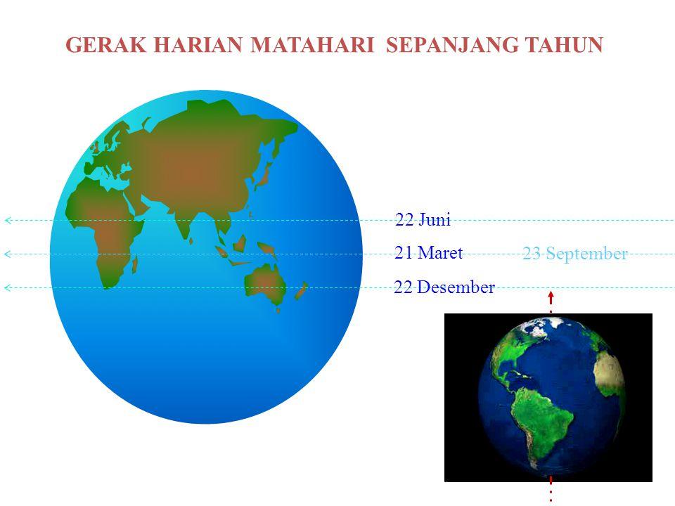 GERAK HARIAN MATAHARI SEPANJANG TAHUN 22 Juni 22 Desember 21 Maret 23 September