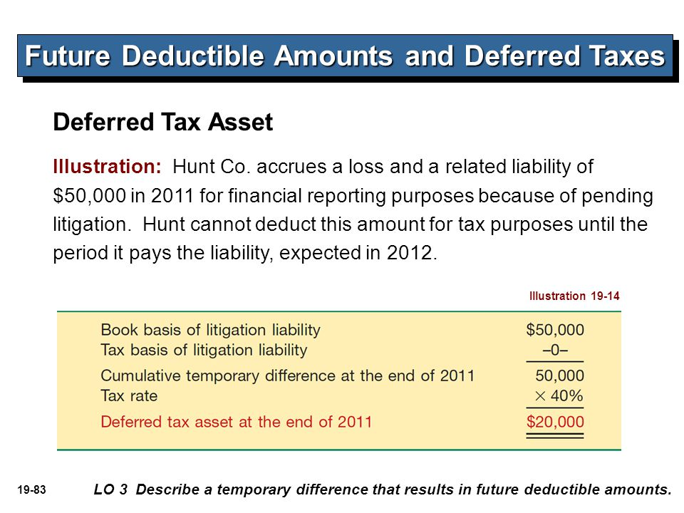 19-83 Illustration: Hunt Co. accrues a loss and a related liability of $50,000 in 2011 for financial reporting purposes because of pending litigation.