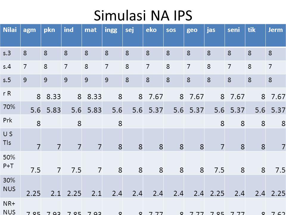 LANJUTAN SIMULASI NA IPS DIPEROLEH RATA-RATA NA SELURUH MAPEL 7,87 DAN TIDAK ADA NA MAPEL YANG DIBAWAH 5,5 BERARTI LULUS UNTUK POINT NILAI AKHIR.
