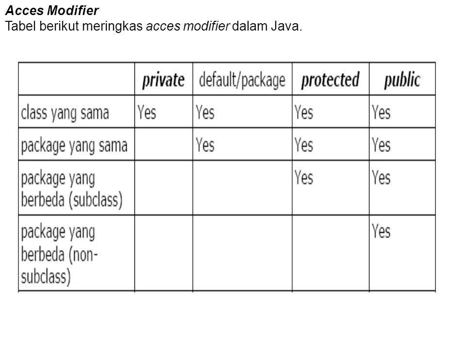 Acces Modifier Tabel berikut meringkas acces modifier dalam Java.