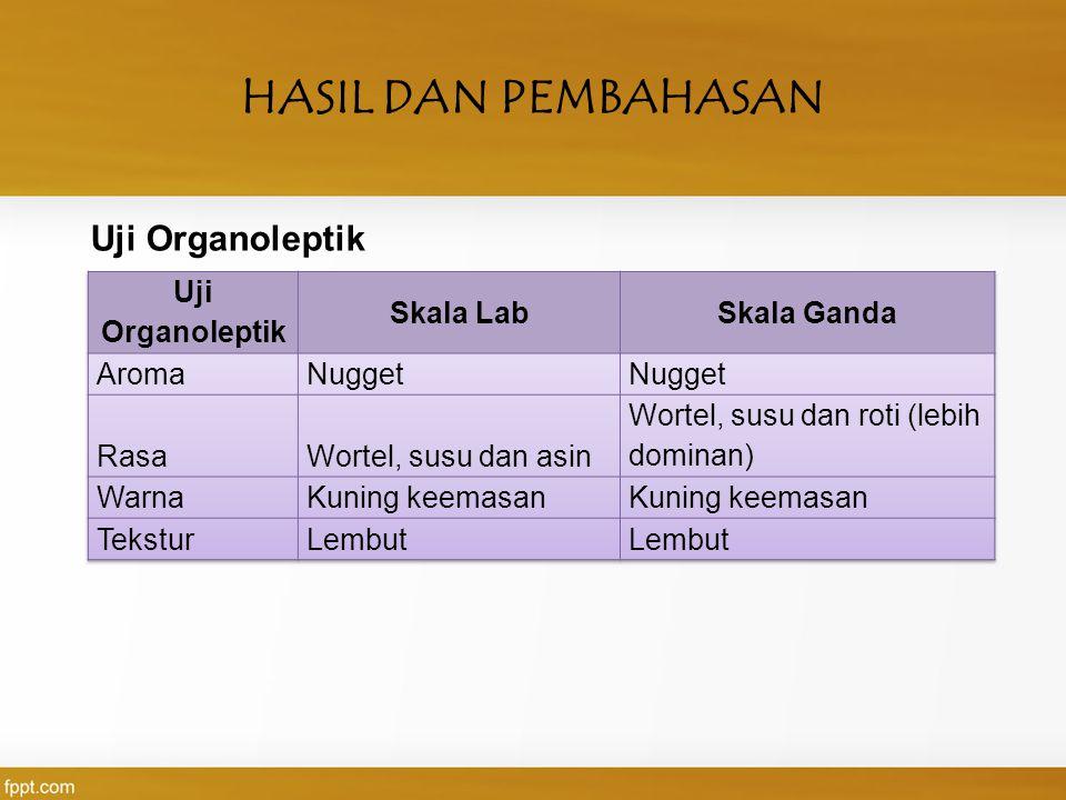 HASIL DAN PEMBAHASAN Uji Organoleptik