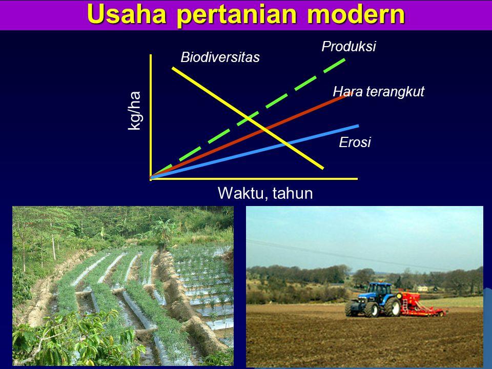 Usaha pertanian modern Produksi Hara terangkut Erosi kg/ha Waktu, tahun Biodiversitas