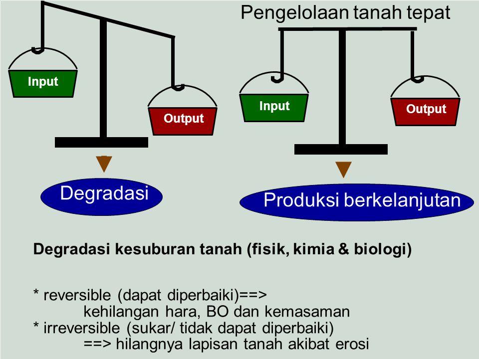 Degradasi kesuburan tanah (fisik, kimia & biologi) * reversible (dapat diperbaiki)==> kehilangan hara, BO dan kemasaman * irreversible (sukar/ tidak d