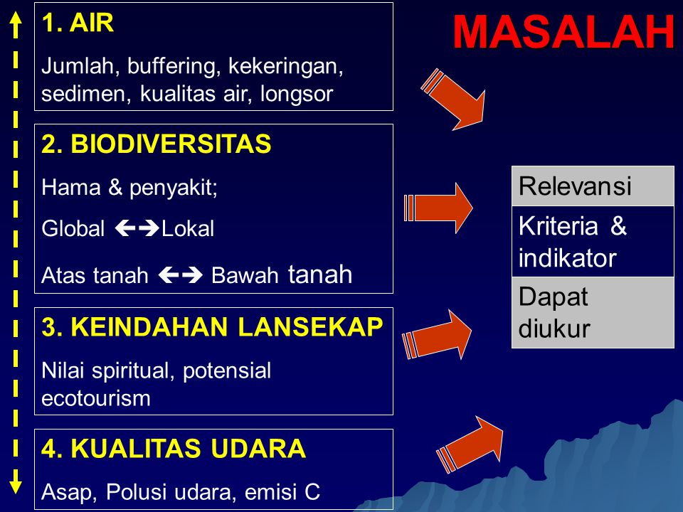 1. AIR Jumlah, buffering, kekeringan, sedimen, kualitas air, longsor 2. BIODIVERSITAS Hama & penyakit; Global  Lokal Atas tanah  Bawah tanah 3. KE