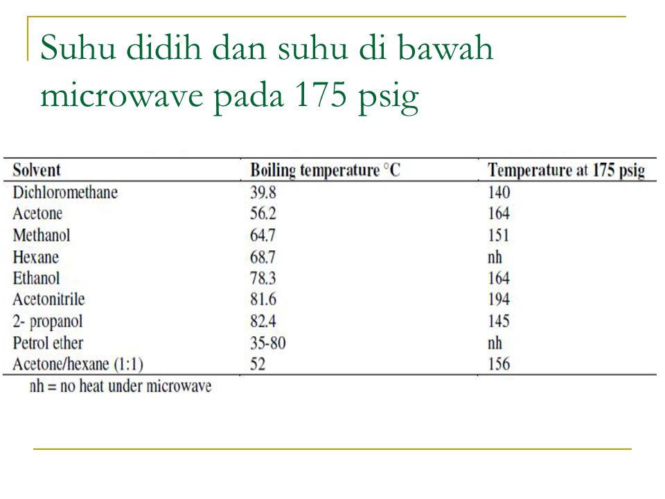 Suhu didih dan suhu di bawah microwave pada 175 psig