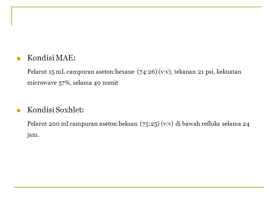 Kondisi MAE: Pelarut 15 mL campuran aseton:hexane (74:26) (v:v), tekanan 21 psi, kekuatan microwave 57%, selama 40 menit Kondisi Soxhlet: Pelarut 200