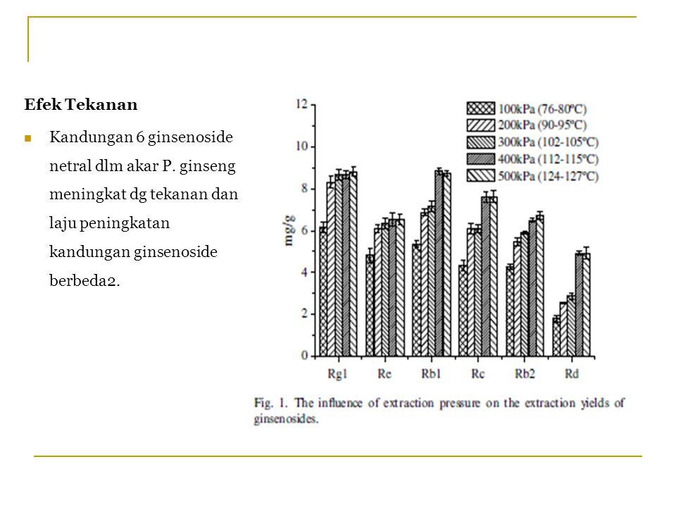 Efek Tekanan Kandungan 6 ginsenoside netral dlm akar P. ginseng meningkat dg tekanan dan laju peningkatan kandungan ginsenoside berbeda2.