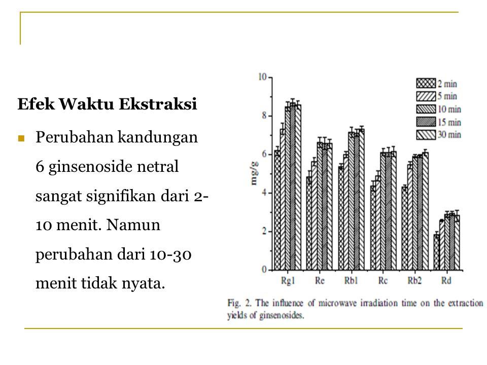 Efek Waktu Ekstraksi Perubahan kandungan 6 ginsenoside netral sangat signifikan dari 2- 10 menit. Namun perubahan dari 10-30 menit tidak nyata.
