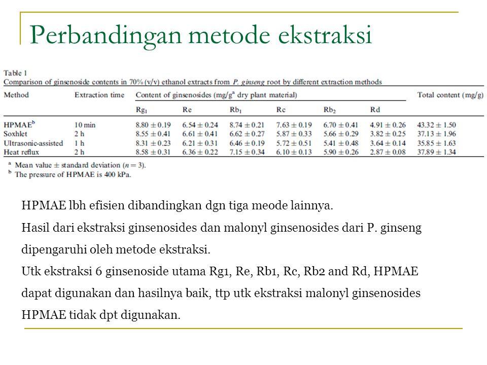 Perbandingan metode ekstraksi HPMAE lbh efisien dibandingkan dgn tiga meode lainnya. Hasil dari ekstraksi ginsenosides dan malonyl ginsenosides dari P