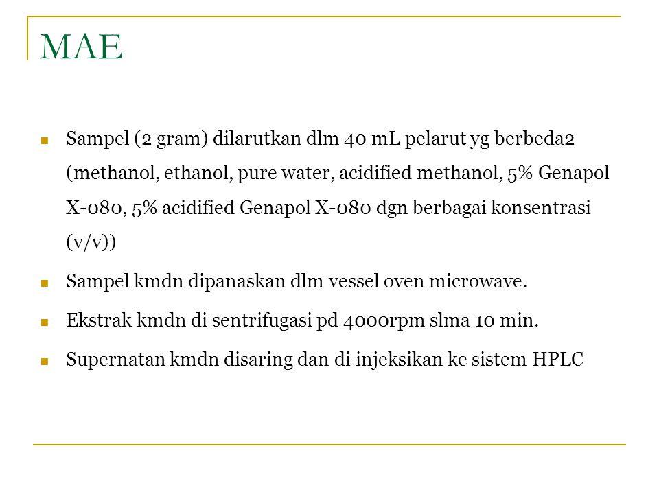 MAE Sampel (2 gram) dilarutkan dlm 40 mL pelarut yg berbeda2 (methanol, ethanol, pure water, acidified methanol, 5% Genapol X-080, 5% acidified Genapo