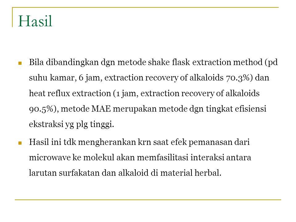 Bila dibandingkan dgn metode shake flask extraction method (pd suhu kamar, 6 jam, extraction recovery of alkaloids 70.3%) dan heat reflux extraction (