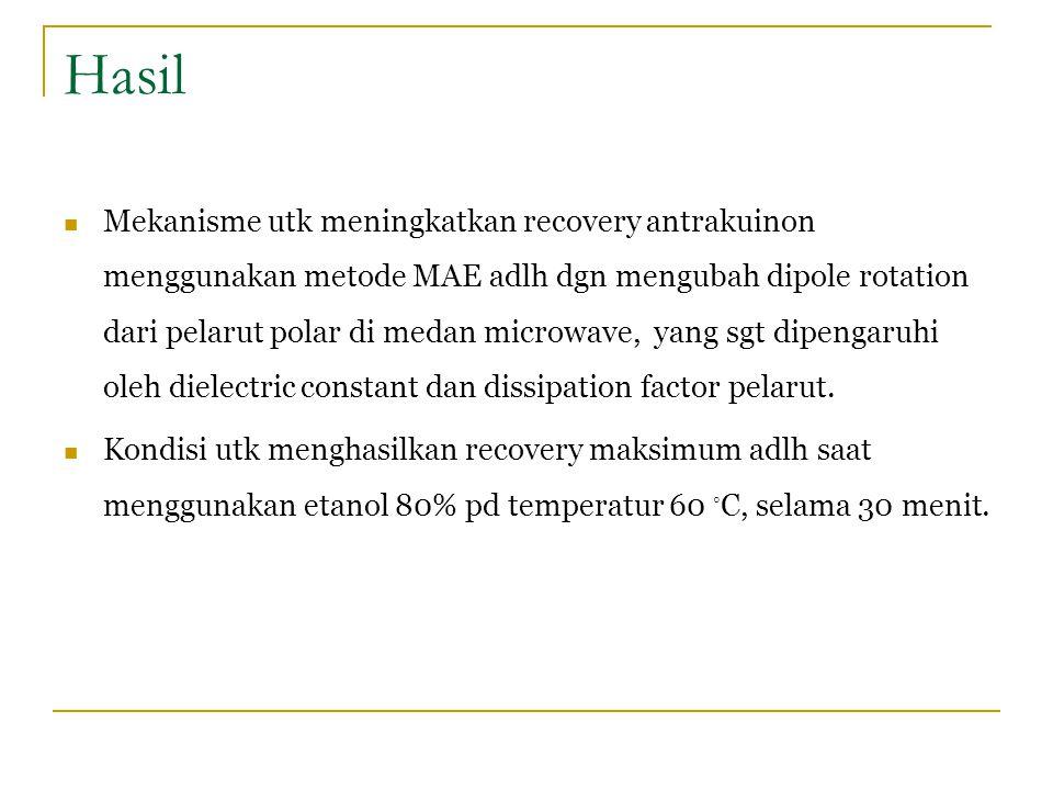Hasil Mekanisme utk meningkatkan recovery antrakuinon menggunakan metode MAE adlh dgn mengubah dipole rotation dari pelarut polar di medan microwave,