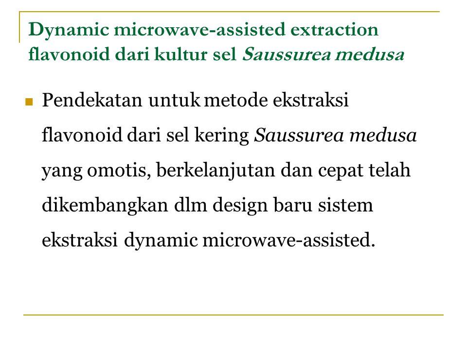 Dynamic microwave-assisted extraction flavonoid dari kultur sel Saussurea medusa Pendekatan untuk metode ekstraksi flavonoid dari sel kering Saussurea