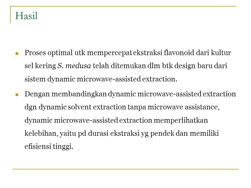 Hasil Proses optimal utk mempercepat ekstraksi flavonoid dari kultur sel kering S. medusa telah ditemukan dlm btk design baru dari sistem dynamic micr