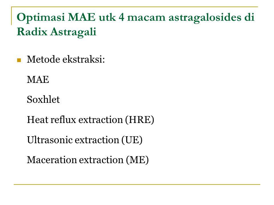 Optimasi MAE utk 4 macam astragalosides di Radix Astragali Metode ekstraksi: MAE Soxhlet Heat reflux extraction (HRE) Ultrasonic extraction (UE) Macer