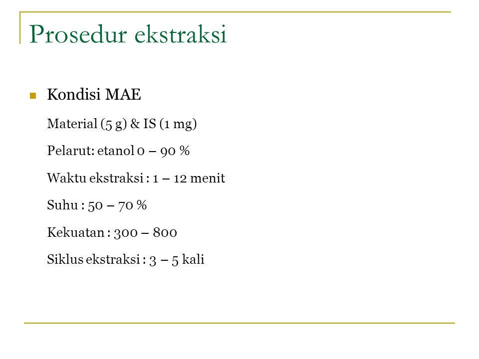 Prosedur ekstraksi Kondisi MAE Material (5 g) & IS (1 mg) Pelarut: etanol 0 – 90 % Waktu ekstraksi : 1 – 12 menit Suhu : 50 – 70 % Kekuatan : 300 – 80