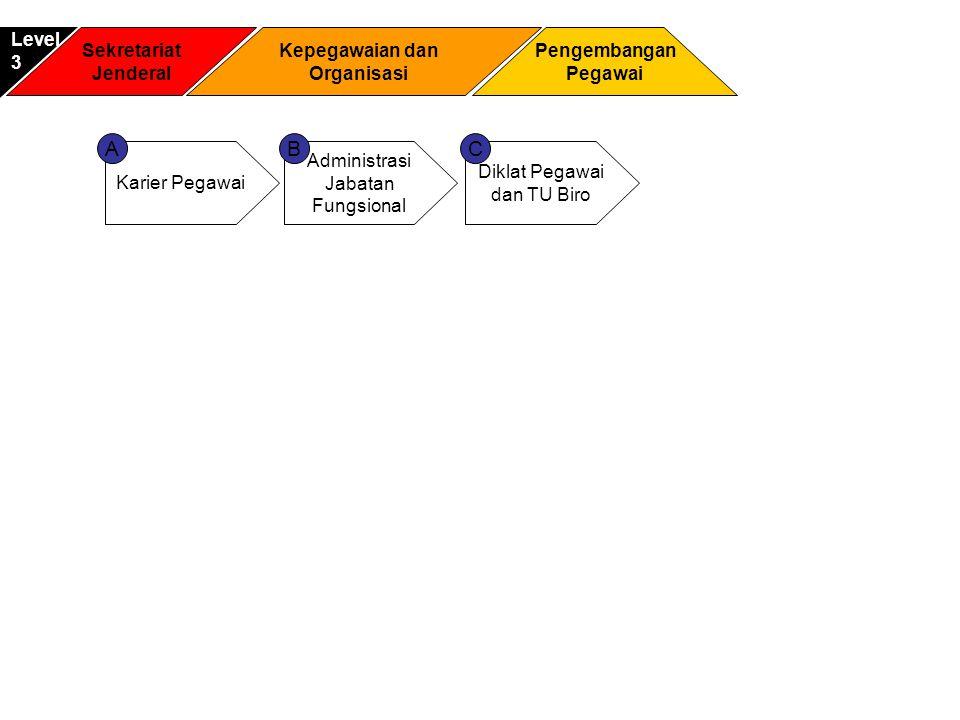 Sekretariat Jenderal Pengembangan Pegawai Level3 Kepegawaian dan Organisasi Karier Pegawai Administrasi Jabatan Fungsional AB Diklat Pegawai dan TU Bi