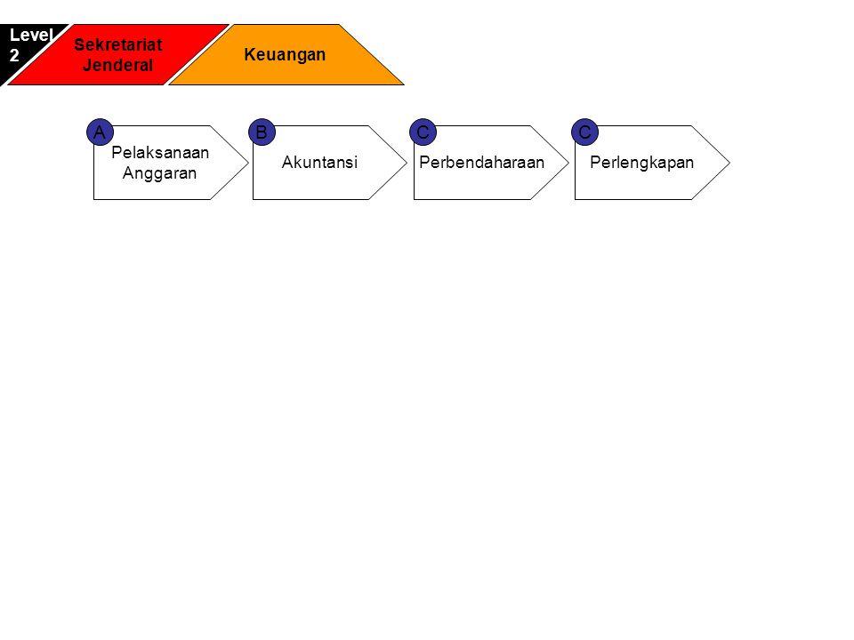 Sekretariat Jenderal Keuangan Level2 Pelaksanaan Anggaran Akuntansi AB Perbendaharaan C Perlengkapan C
