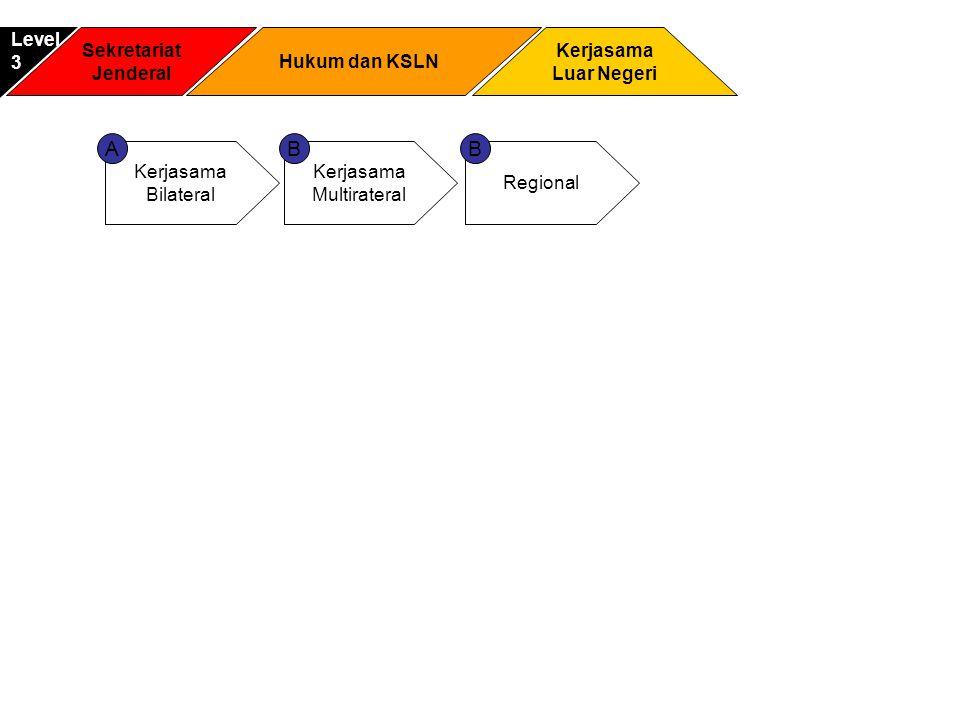 Sekretariat Jenderal Kerjasama Luar Negeri Level3 Hukum dan KSLN Kerjasama Bilateral Kerjasama Multirateral AB Regional B