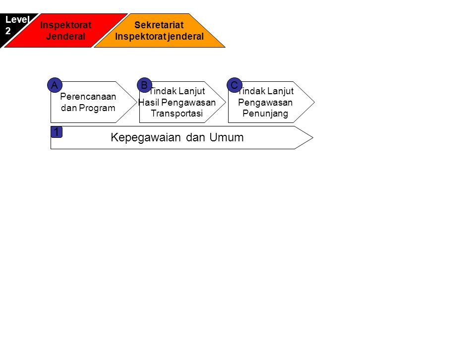 Inspektorat Jenderal Sekretariat Inspektorat jenderal Level2 Perencanaan dan Program Tindak Lanjut Hasil Pengawasan Transportasi Tindak Lanjut Pengawa