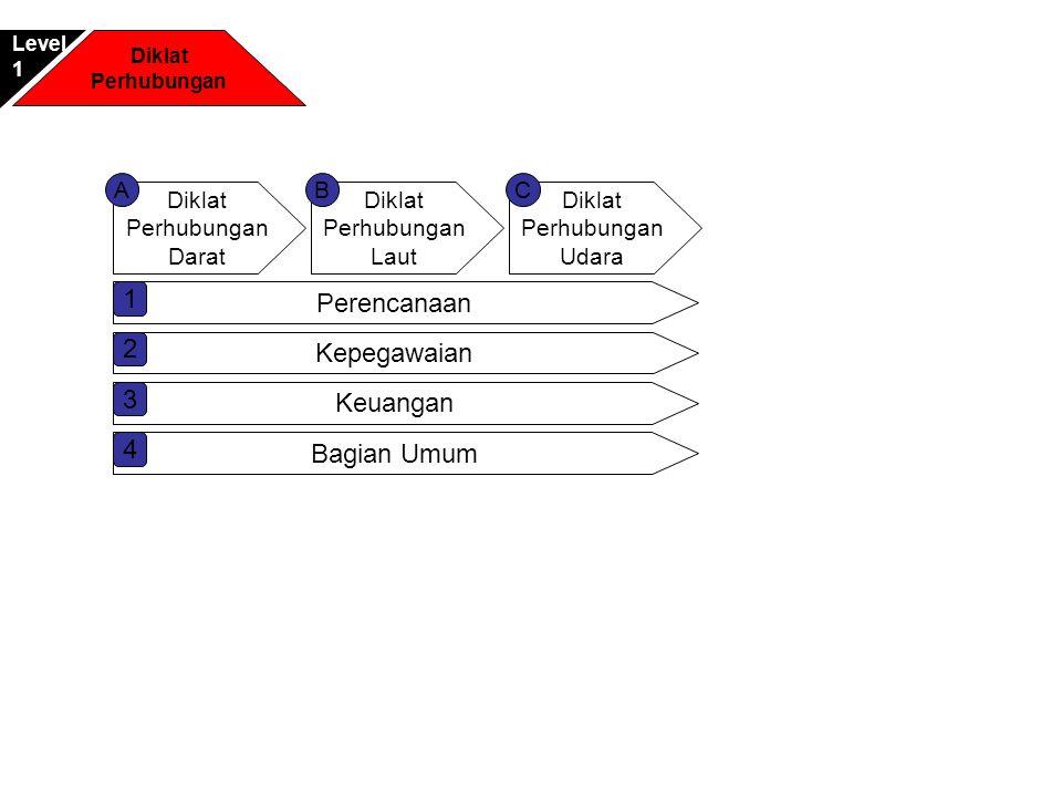 Diklat Perhubungan Darat Diklat Perhubungan Laut Diklat Perhubungan Udara ACB Perencanaan 1 Kepegawaian 2 Keuangan 3 Bagian Umum 4 Diklat Perhubungan