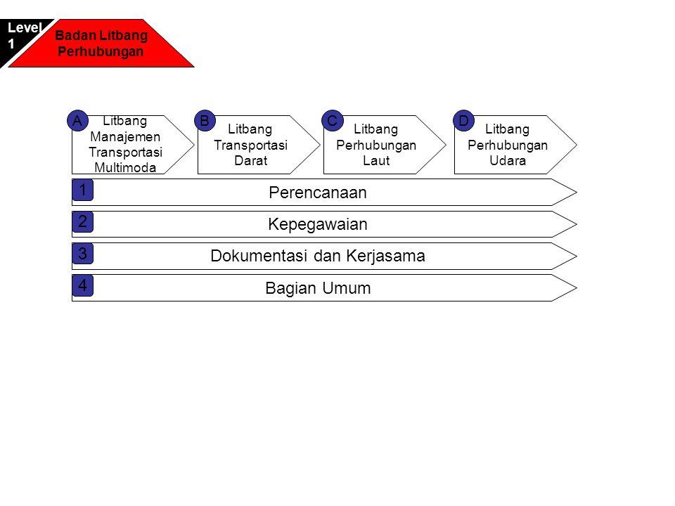 Litbang Manajemen Transportasi Multimoda Litbang Transportasi Darat Litbang Perhubungan Laut ACB Perencanaan 1 Litbang Perhubungan Udara D Kepegawaian 2 Dokumentasi dan Kerjasama 3 Bagian Umum 4 Badan Litbang Perhubungan Level1