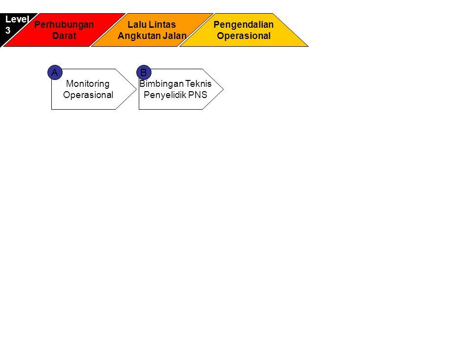 Perhubungan Darat Pengendalian Operasional Level3 Lalu Lintas Angkutan Jalan Monitoring Operasional Bimbingan Teknis Penyelidik PNS AB