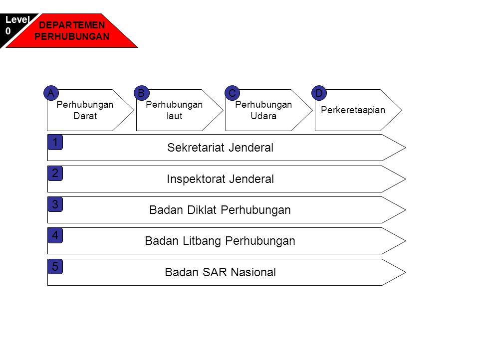 Perhubungan Darat Perhubungan laut Perkeretaapian Perhubungan Udara ACDB Sekretariat Jenderal 1 Inspektorat Jenderal 2 Badan Diklat Perhubungan 3 Bada