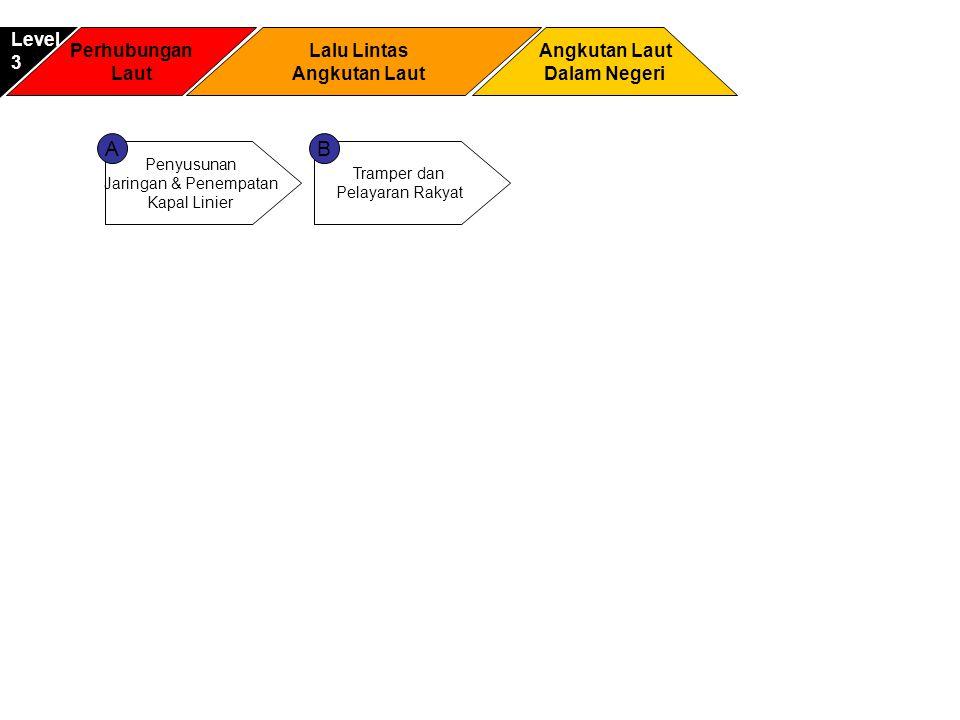 Perhubungan Laut Angkutan Laut Dalam Negeri Level3 Lalu Lintas Angkutan Laut Penyusunan Jaringan & Penempatan Kapal Linier Tramper dan Pelayaran Rakyat AB