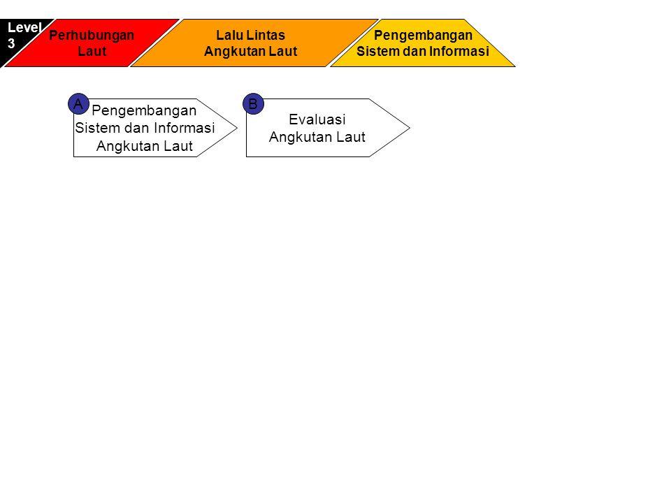 Perhubungan Laut Pengembangan Sistem dan Informasi Level3 Lalu Lintas Angkutan Laut Pengembangan Sistem dan Informasi Angkutan Laut Evaluasi Angkutan