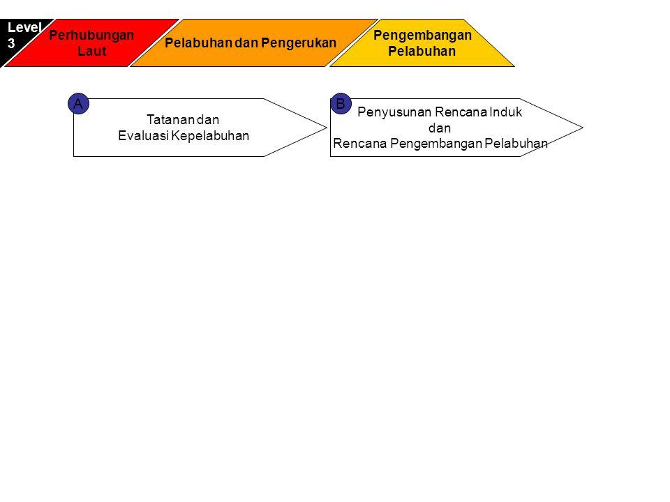 Perhubungan Laut Pengembangan Pelabuhan Level3 Pelabuhan dan Pengerukan Tatanan dan Evaluasi Kepelabuhan Penyusunan Rencana Induk dan Rencana Pengemba