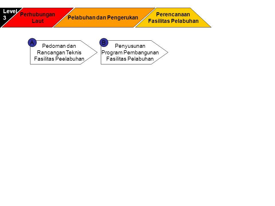 Perhubungan Laut Perencanaan Fasilitas Pelabuhan Level3 Pelabuhan dan Pengerukan Pedoman dan Rancangan Teknis Fasilitas Peelabuhan Penyusunan Program Pembangunan Fasilitas Pelabuhan AB
