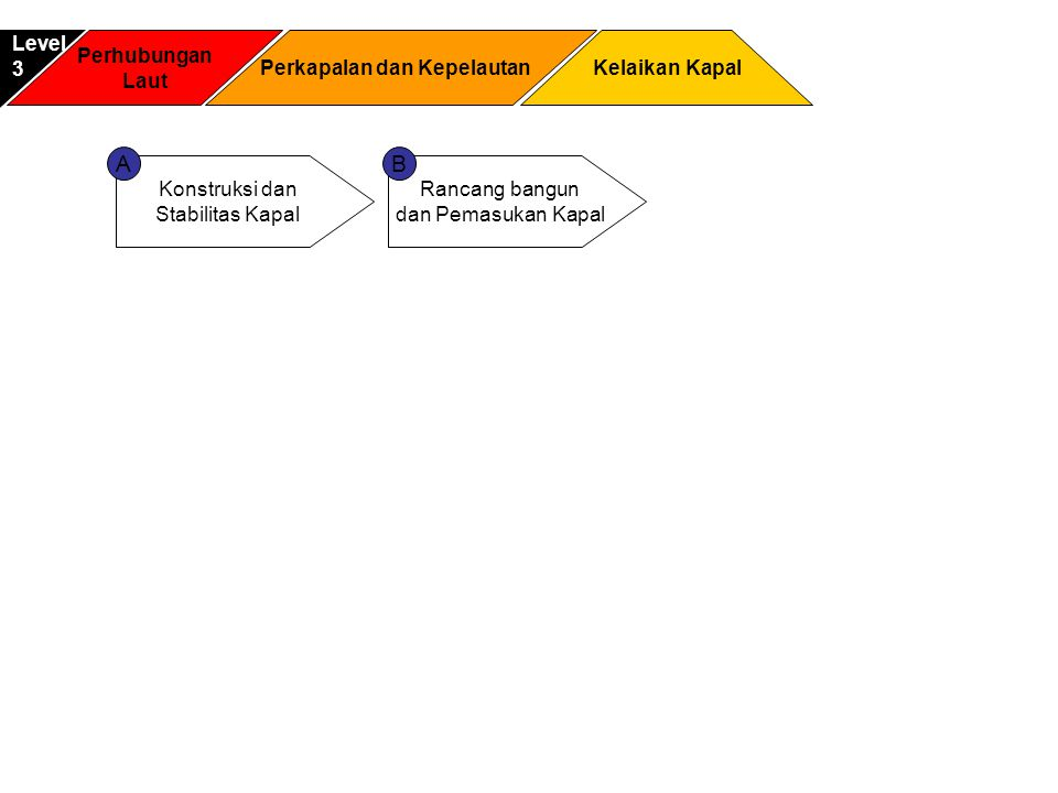 Perhubungan Laut Kelaikan Kapal Level3 Perkapalan dan Kepelautan Konstruksi dan Stabilitas Kapal Rancang bangun dan Pemasukan Kapal AB