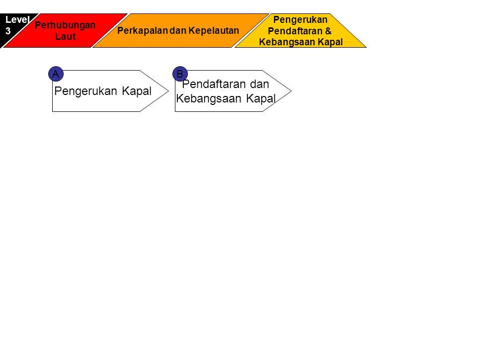 Perhubungan Laut Pengerukan Pendaftaran & Kebangsaan Kapal Level3 Perkapalan dan Kepelautan Pengerukan Kapal Pendaftaran dan Kebangsaan Kapal AB
