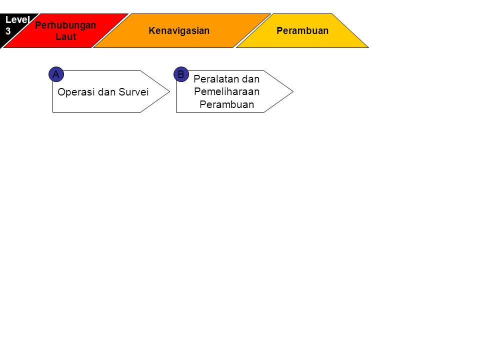 Perhubungan Laut Perambuan Level3 Kenavigasian Operasi dan Survei Peralatan dan Pemeliharaan Perambuan AB