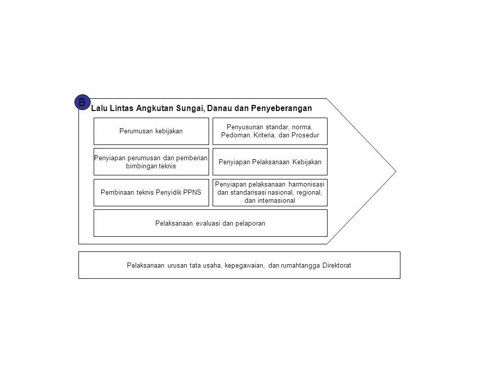 B Lalu Lintas Angkutan Sungai, Danau dan Penyeberangan Perumusan kebijakan Penyusunan standar, norma, Pedoman, Kriteria, dan Prosedur Penyiapan perumusan dan pemberian bimbingan teknis Penyiapan Pelaksanaan Kebijakan Pembinaan teknis Penyidik PPNS Penyiapan pelaksanaan harmonisasi dan standarisasi nasional, regional, dan internasional Pelaksanaan evaluasi dan pelaporan Pelaksanaan urusan tata usaha, kepegawaian, dan rumahtangga Direktorat