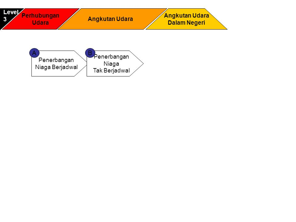 Perhubungan Udara Anngkutan Udara Dalam Negeri Level2 Penerbangan Niaga Berjadwal Penerbangan Niaga Tak Berjadwal AB Perhubungan Udara Angkutan Udara Dalam Negeri Level3 Angkutan Udara