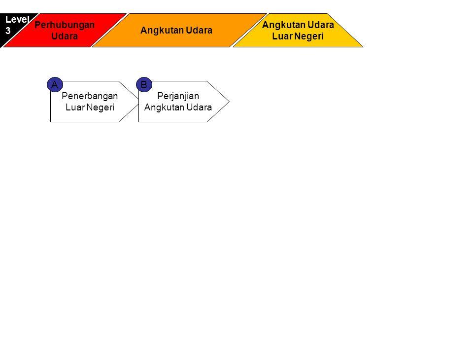 Penerbangan Luar Negeri Perjanjian Angkutan Udara AB Perhubungan Udara Angkutan Udara Luar Negeri Level3 Angkutan Udara