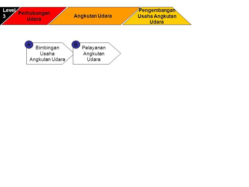 Bimbingan Usaha Angkutan Udara Pelayanan Angkutan Udara AB Perhubungan Udara Pengembangan Usaha Angkutan Udara Level3 Angkutan Udara