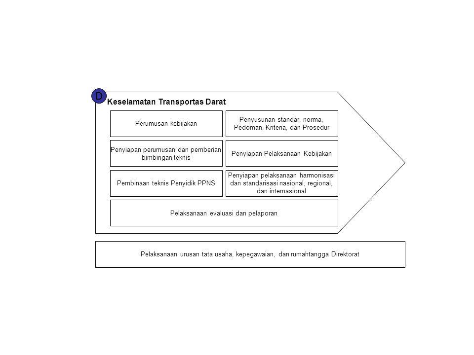D Keselamatan Transportas Darat Perumusan kebijakan Penyusunan standar, norma, Pedoman, Kriteria, dan Prosedur Penyiapan perumusan dan pemberian bimbi