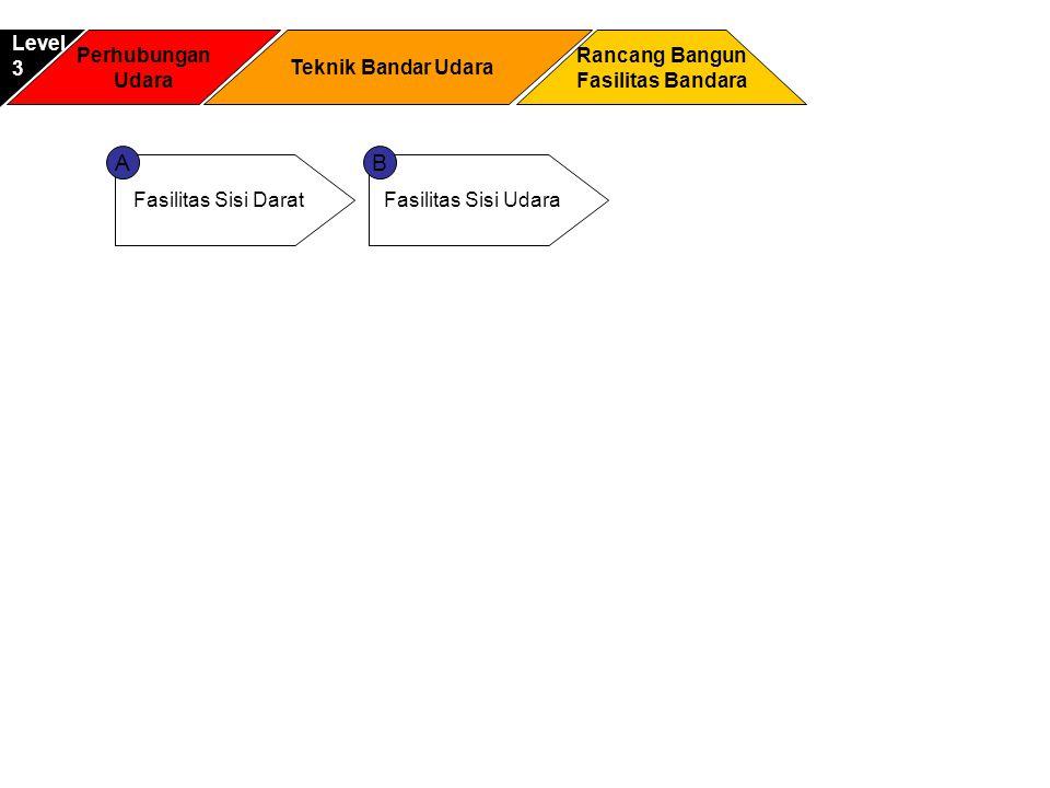 Perhubungan Udara Rancang Bangun Fasilitas Bandara Level3 Teknik Bandar Udara Fasilitas Sisi DaratFasilitas Sisi Udara AB
