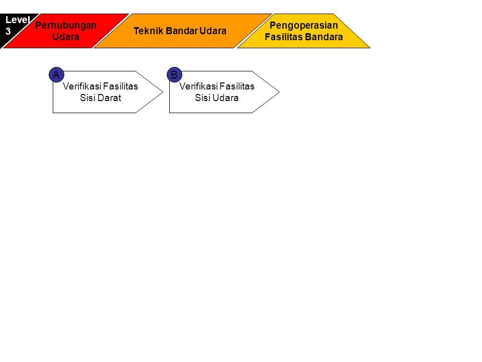 Perhubungan Udara Pengoperasian Fasilitas Bandara Level3 Teknik Bandar Udara Verifikasi Fasilitas Sisi Darat Verifikasi Fasilitas Sisi Udara AB