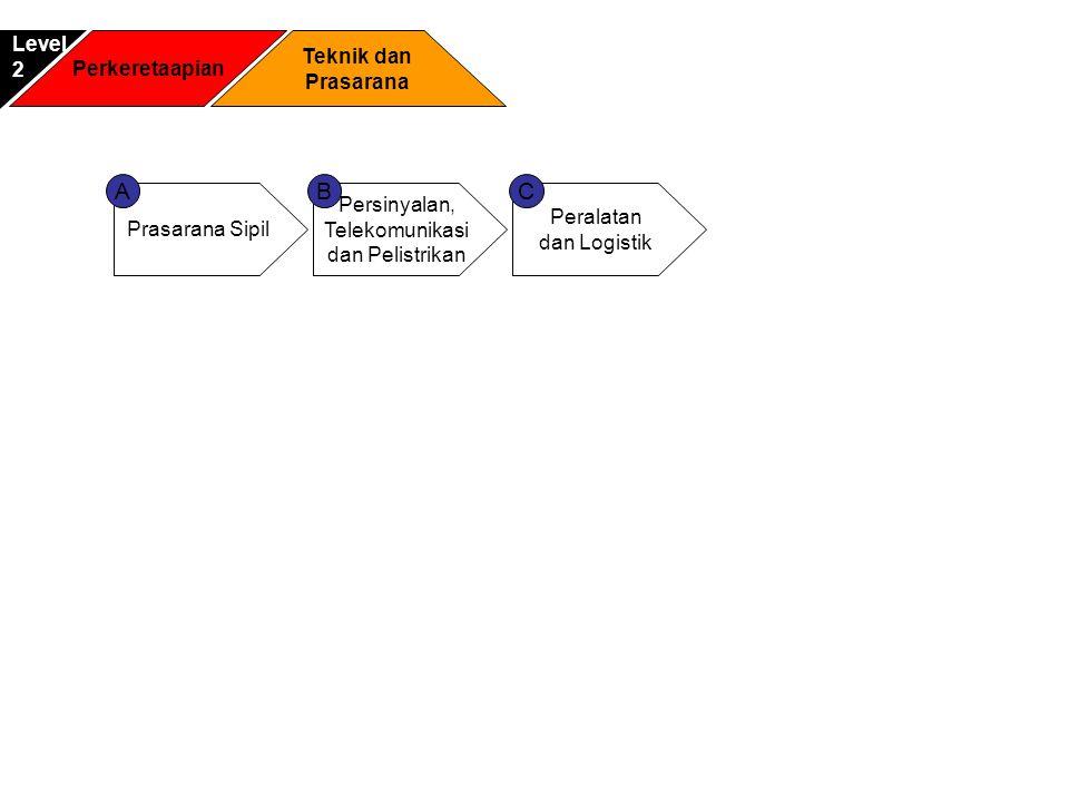 Perkeretaapian Teknik dan Prasarana Level2 Prasarana Sipil Persinyalan, Telekomunikasi dan Pelistrikan Peralatan dan Logistik ACB