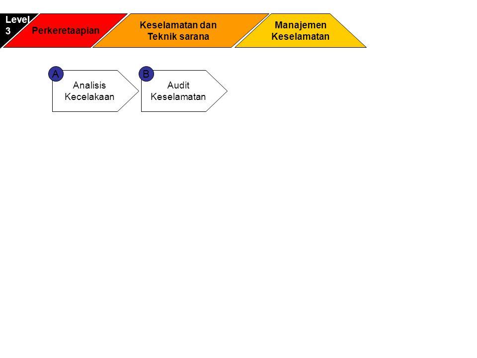 Perkeretaapian Manajemen Keselamatan Level3 Keselamatan dan Teknik sarana Analisis Kecelakaan Audit Keselamatan AB