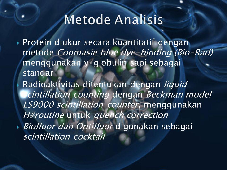  Protein diukur secara kuantitatif dengan metode Coomasie blue dye-binding (Bio-Rad) menggunakan y-globulin sapi sebagai standar  Radioaktivitas dit