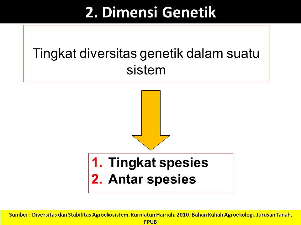 Tingkat diversitas genetik dalam suatu sistem 1.Tingkat spesies 2.Antar spesies 2. Dimensi Genetik Sumber: Diversitas dan Stabilitas Agroekosistem. Ku
