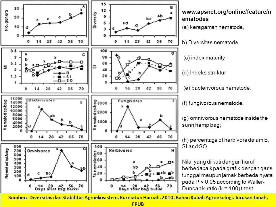 www.apsnet.org/online/feature/n ematodes (a) keragaman nematoda, b) Diversitas nematoda (c) index maturity (d) Indeks struktur (e) bacterivorous nemat