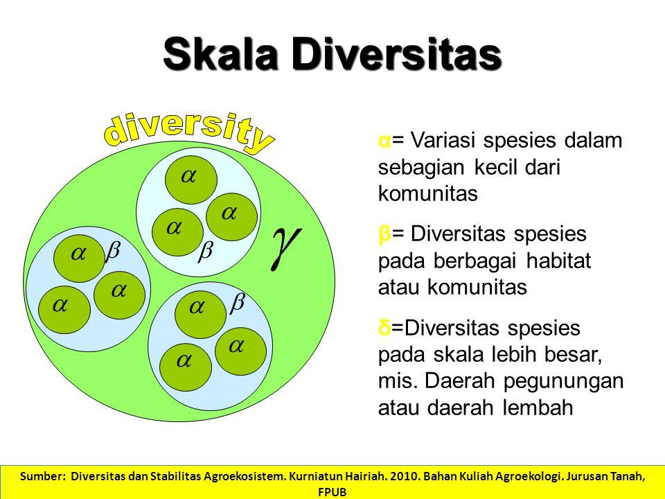 Skala Diversitas              α= Variasi spesies dalam sebagian kecil dari komunitas β= Diversitas spesies pada berbagai habitat atau kom