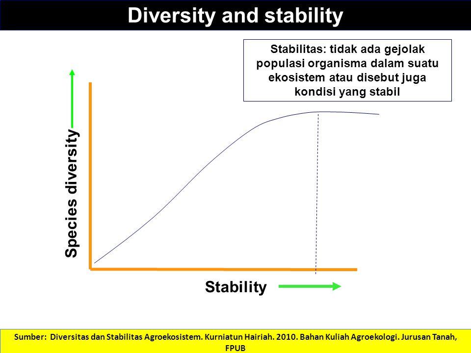 Diversity and stability Stability Species diversity Stabilitas: tidak ada gejolak populasi organisma dalam suatu ekosistem atau disebut juga kondisi y